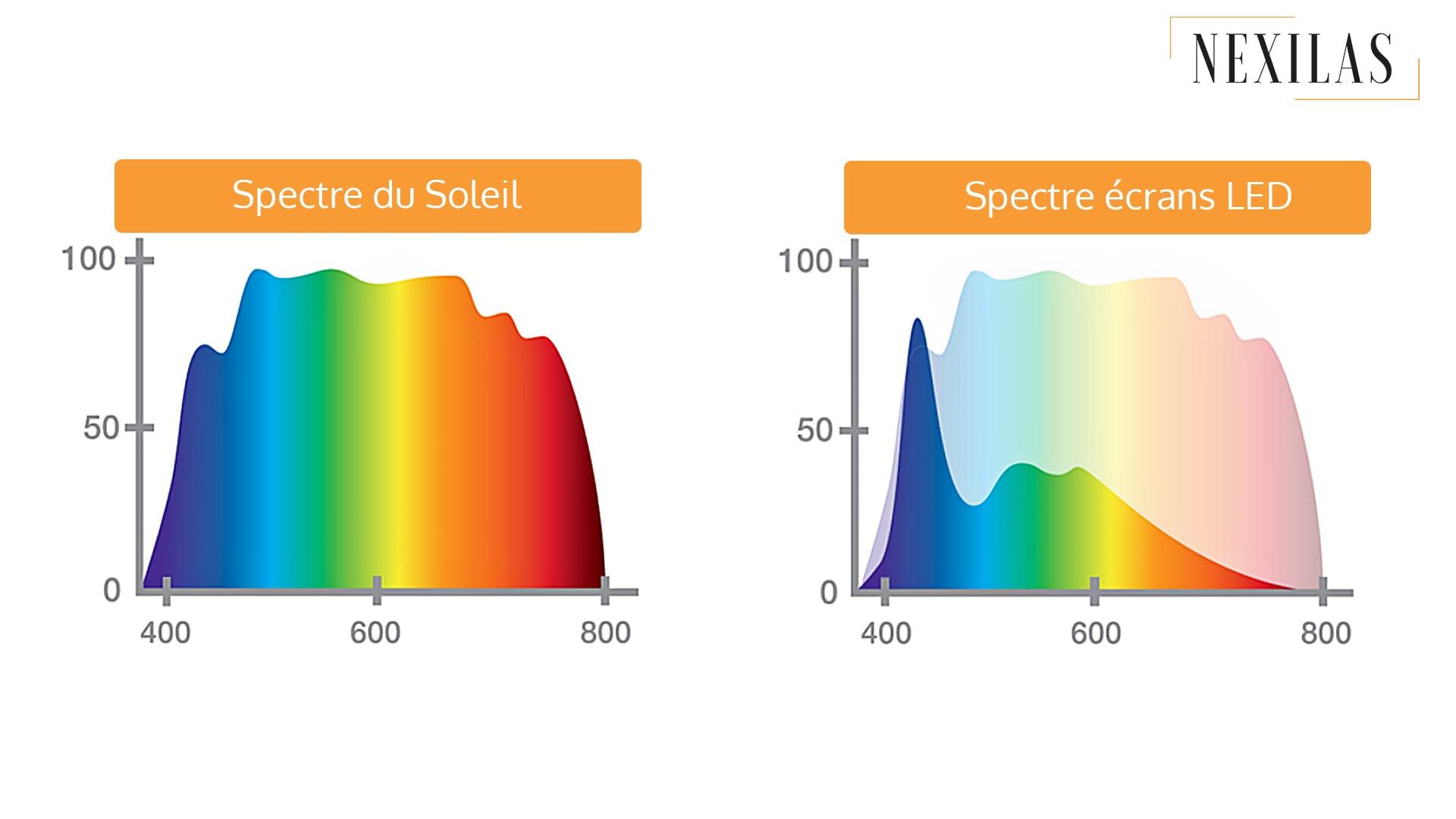 Nexilas spectre lumineux soleil et led lumiere bleue blog