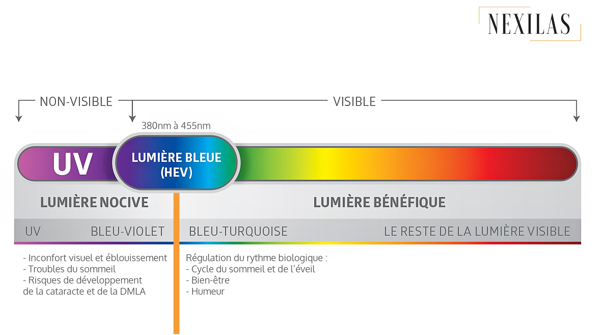 Nexilas spectre lumineux rvb lumiere bleue blog